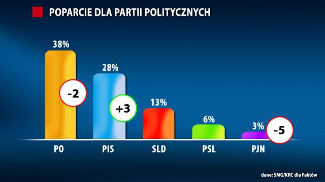 PiS rośnie, PO spada. PJN poza Sejmem