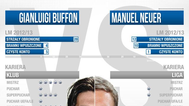 Pojedynek bramkarzy w LM. Buffon z przeszłością i Neuer po przejściach