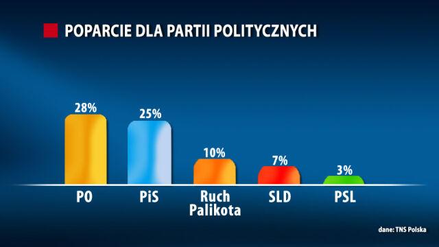 Sejm bez PSL. PiS blisko PO