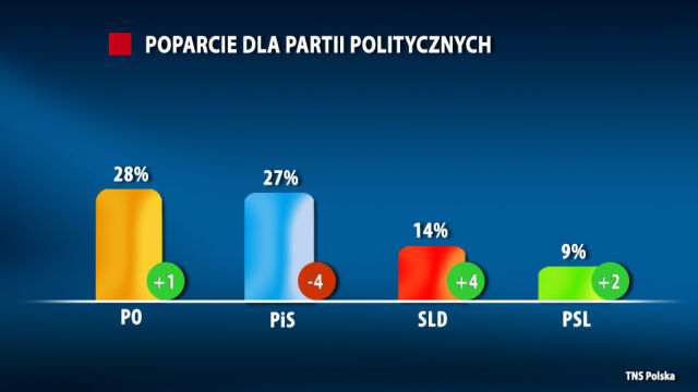 PO tuż przed PiS, Twój Ruch poza Sejmem