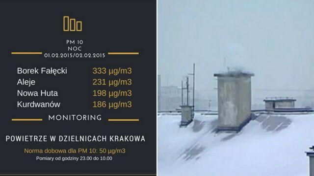 """Badają smog poza centrum Krakowa. """"Tam też nie jest dobrze"""""""