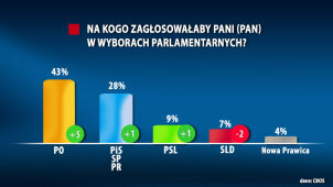 CBOS: poparcie dla PO wzrosło o 5 punktów proc. SLD traci