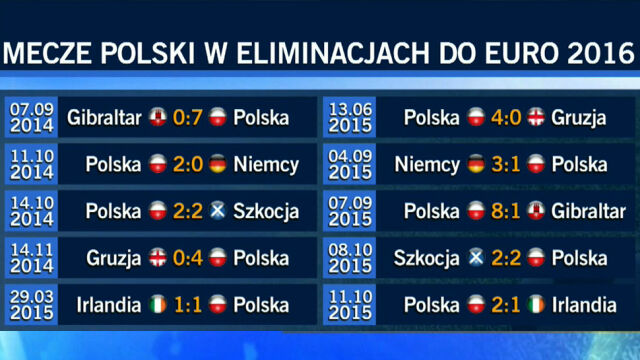 10 kroków do Euro. Tak hartowała się polska stal