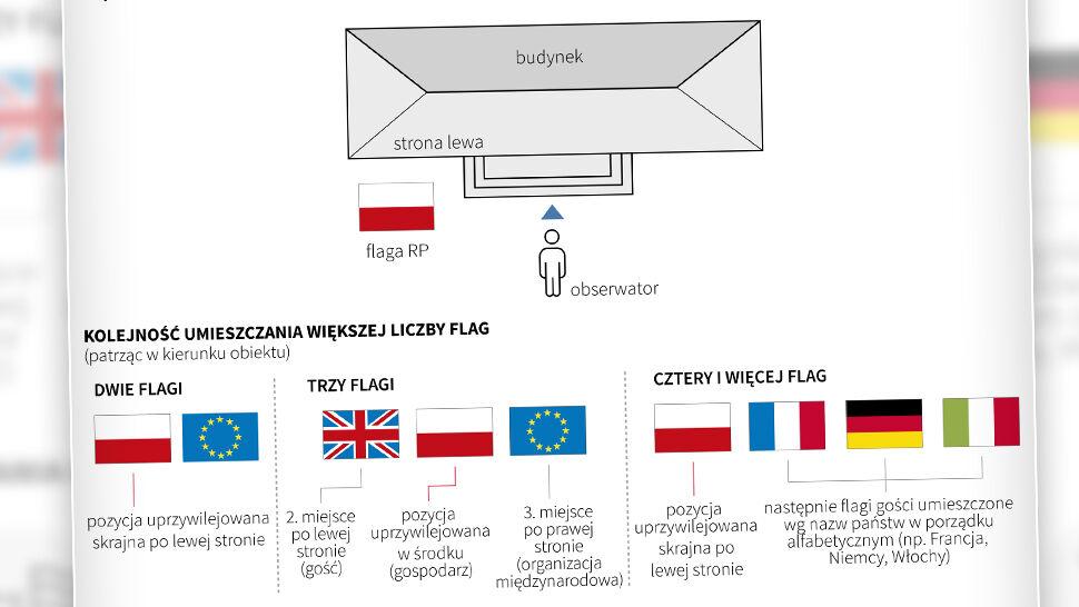 Dzień Flagi Jak Wywiesić Flagę Zasady