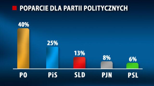 PJN czwartą siłą w Sejmie. Według sondażu