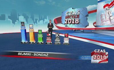 PiS i KO zyskują, PSL traci. Pierwsze wyniki late poll