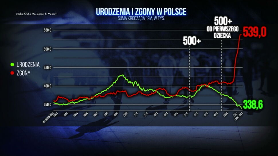 Kryzys demograficzny w Polsce pogłębił się. Najgorszy okres od II wojny światowej