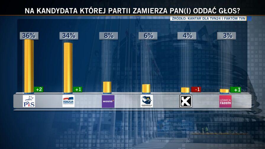 """PiS minimalnie przed Koalicją Europejską. Sondaż dla """"Faktów"""" TVN i TVN24"""