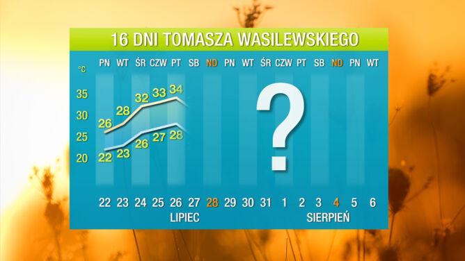 Prognoza pogody na 16 dni: upał znowu idzie do Polski
