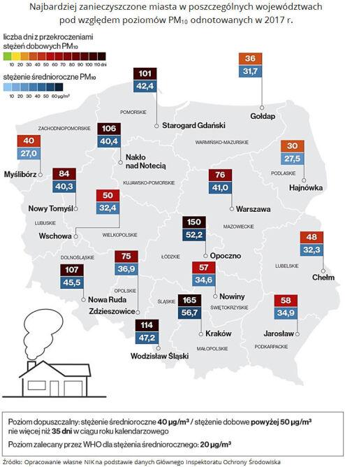 Najbardziej zanieczyszczone miasta w 2017 roku (NIK za GIOŚ)